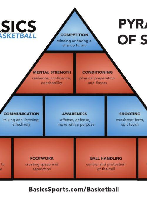 pyramid-basics-FINAL